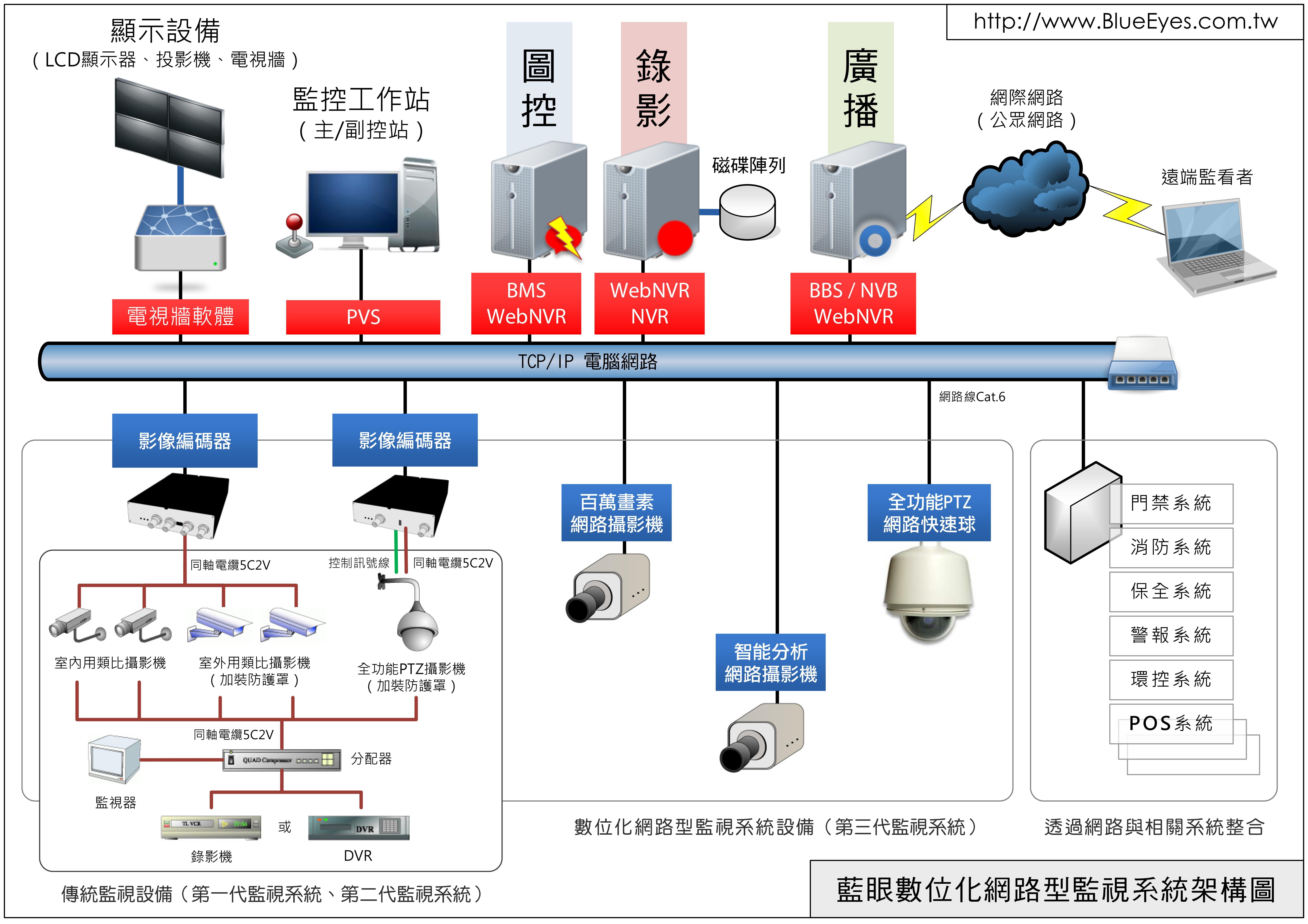 第三代網路視訊監視系統基本架構圖 知識庫 補課系統 課錄系統 錄播系統 錄課系統 Hd高畫質補課系統 藍眼